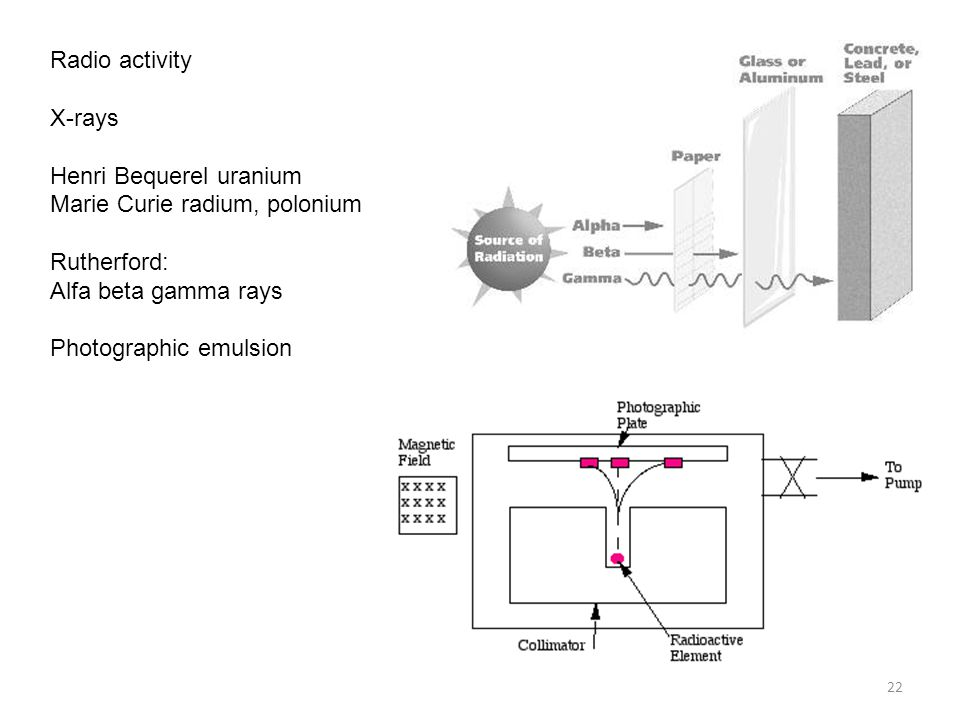 Radio activity X-rays. Henri Bequerel uranium. Marie Curie radium, polonium. Rutherford: Alfa beta gamma rays.
