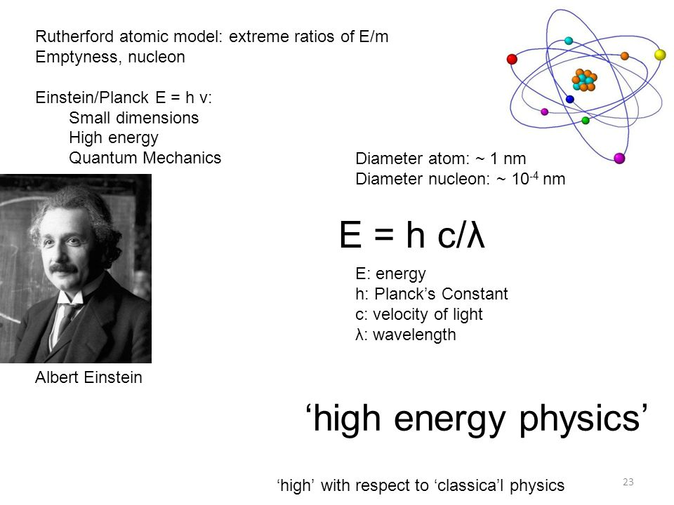 E = h c/λ 'high energy physics'