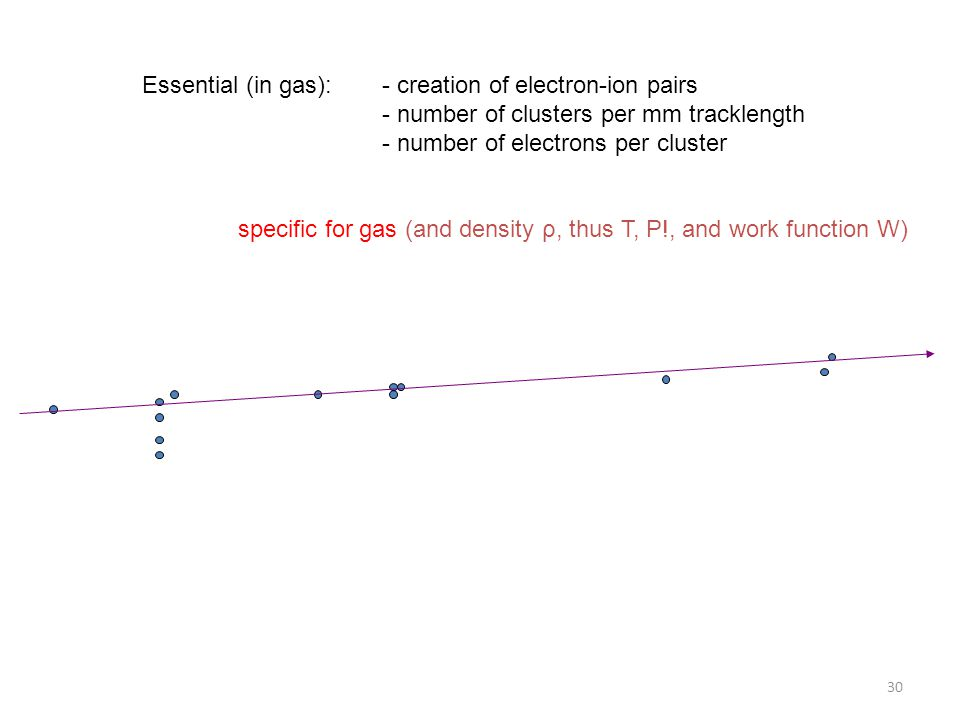 Essential (in gas): - creation of electron-ion pairs