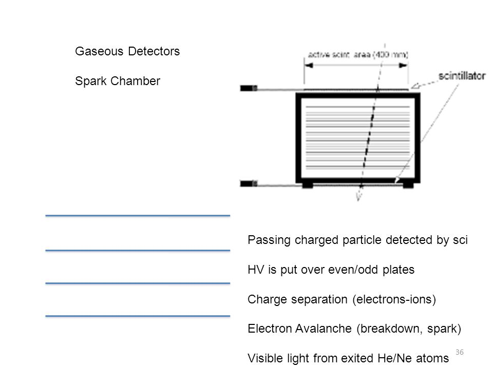 Gaseous Detectors Spark Chamber. Passing charged particle detected by sci. HV is put over even/odd plates.
