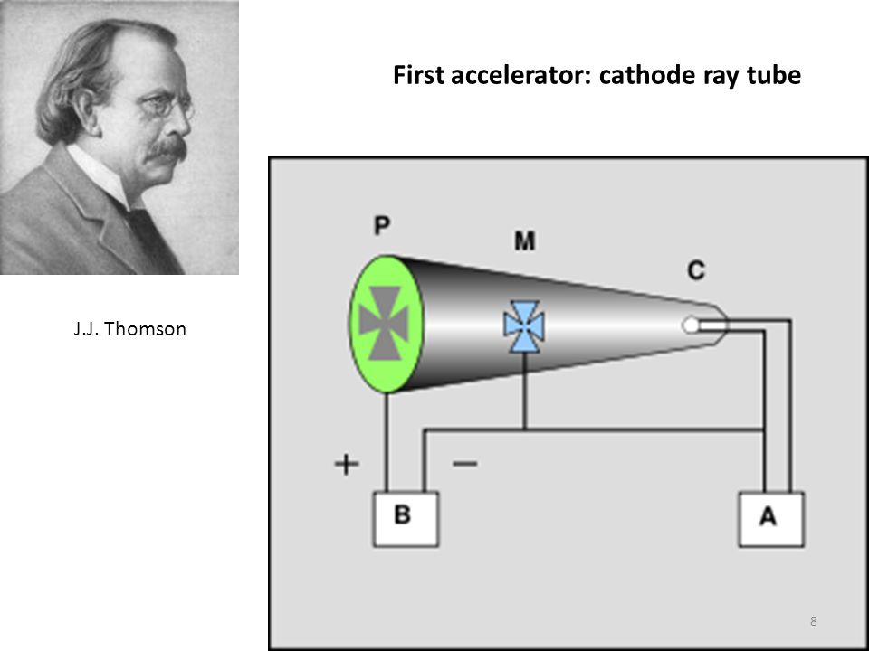 First accelerator: cathode ray tube
