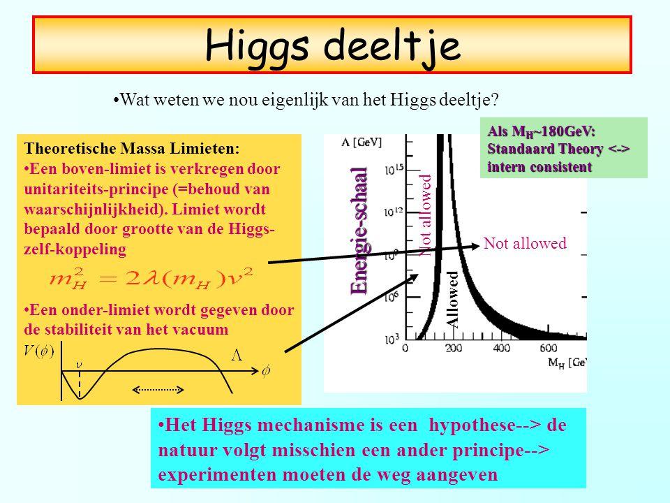 Higgs deeltje Energie-schaal
