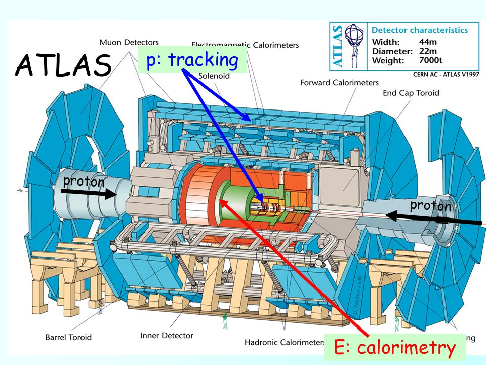 ATLAS E: calorimetry p: tracking proton proton