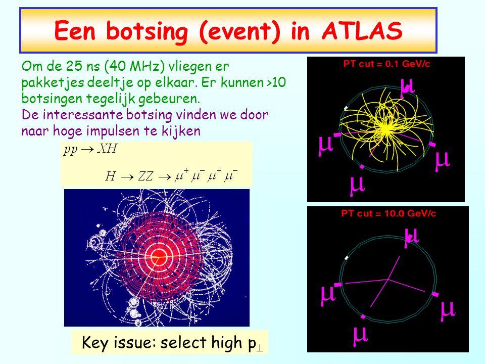 Een botsing (event) in ATLAS