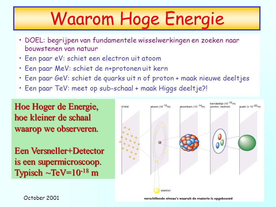 Waarom Hoge Energie Hoe Hoger de Energie,