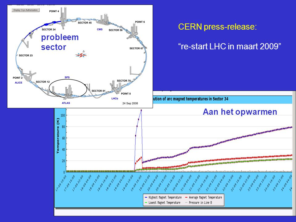 CERN press-release: re-start LHC in maart 2009 probleem sector Aan het opwarmen