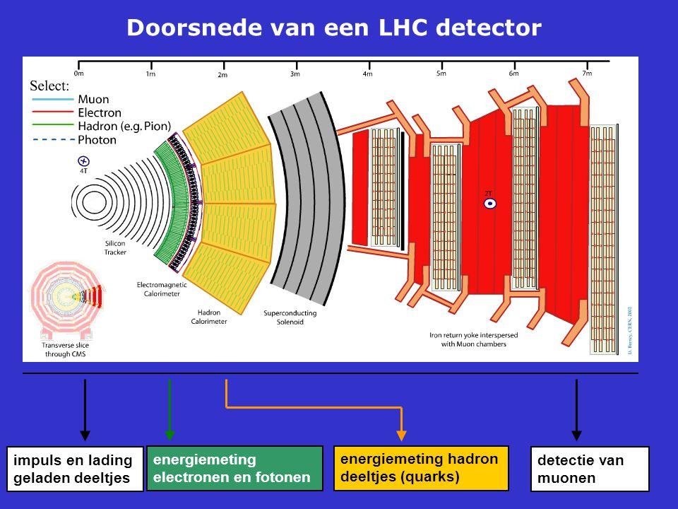 Doorsnede van een LHC detector