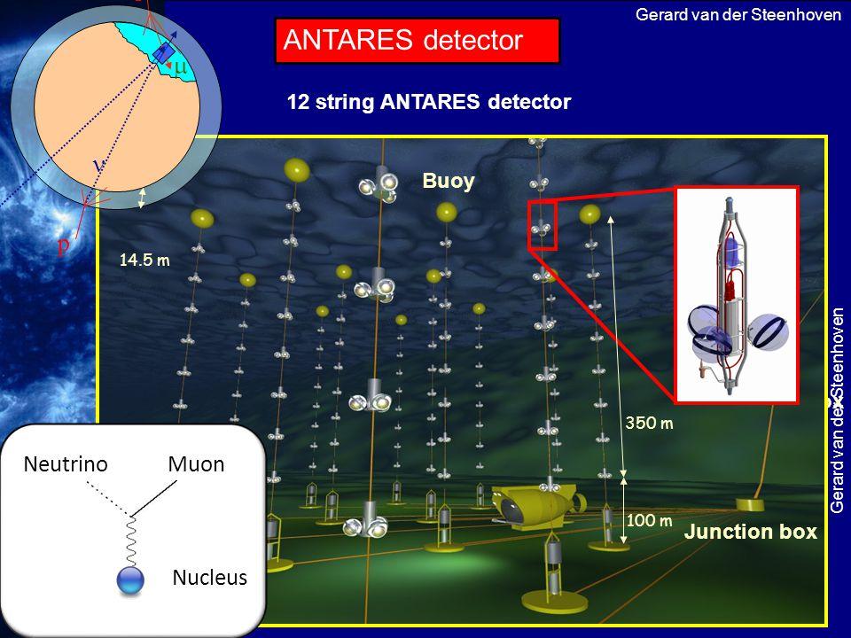 ANTARES detector p   Neutrino Muon Nucleus