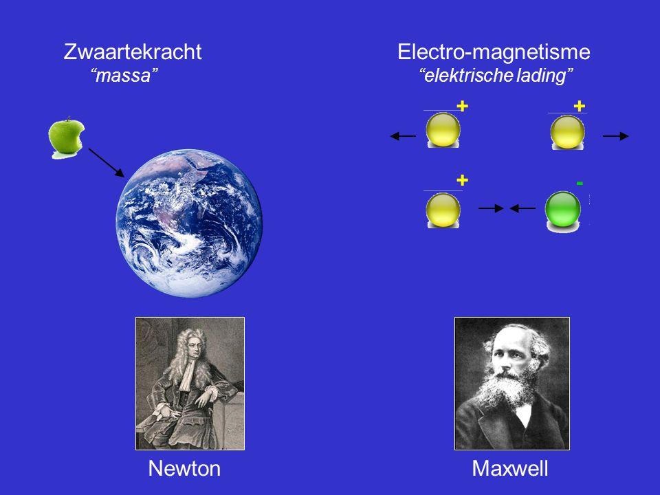 Zwaartekracht Electro-magnetisme massa elektrische lading