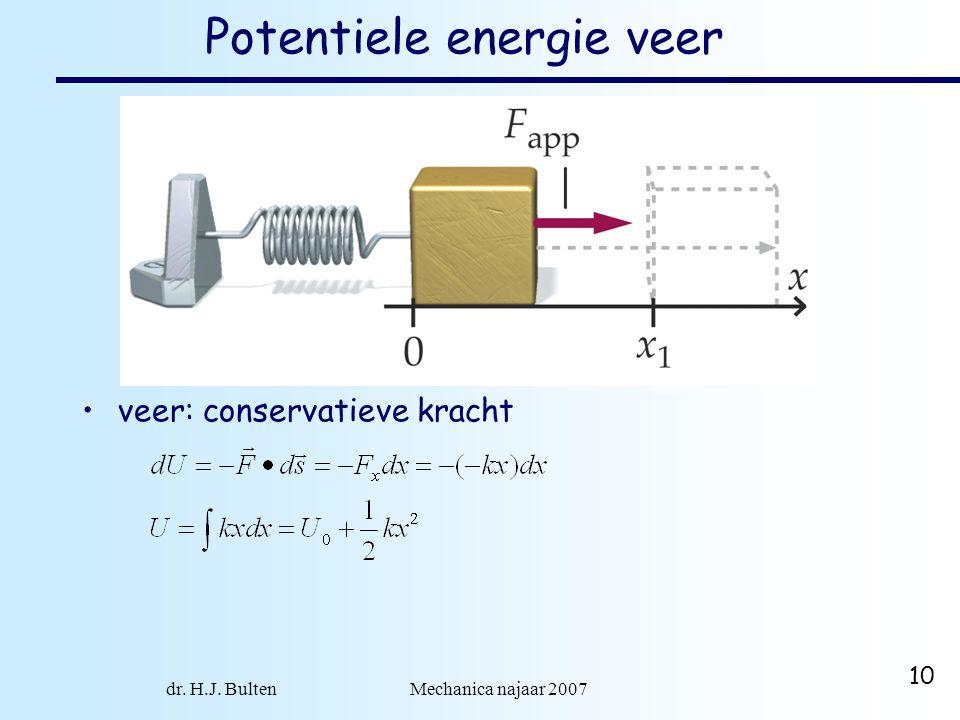 Potentiele energie veer