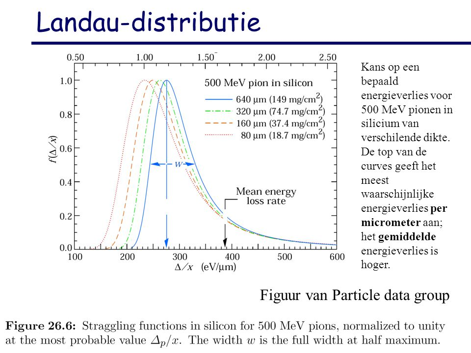 Landau-distributie Figuur van Particle data group