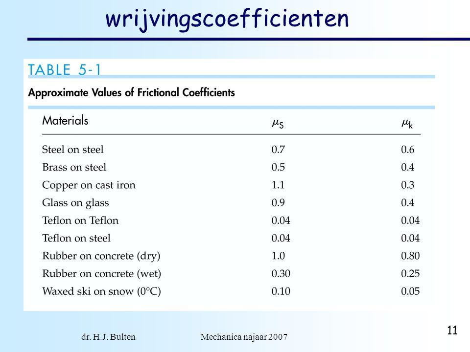wrijvingscoefficienten