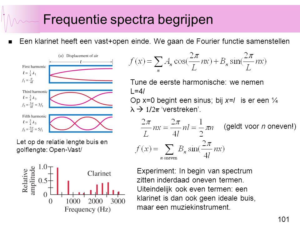 Frequentie spectra begrijpen