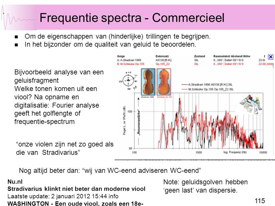 Frequentie spectra - Commercieel