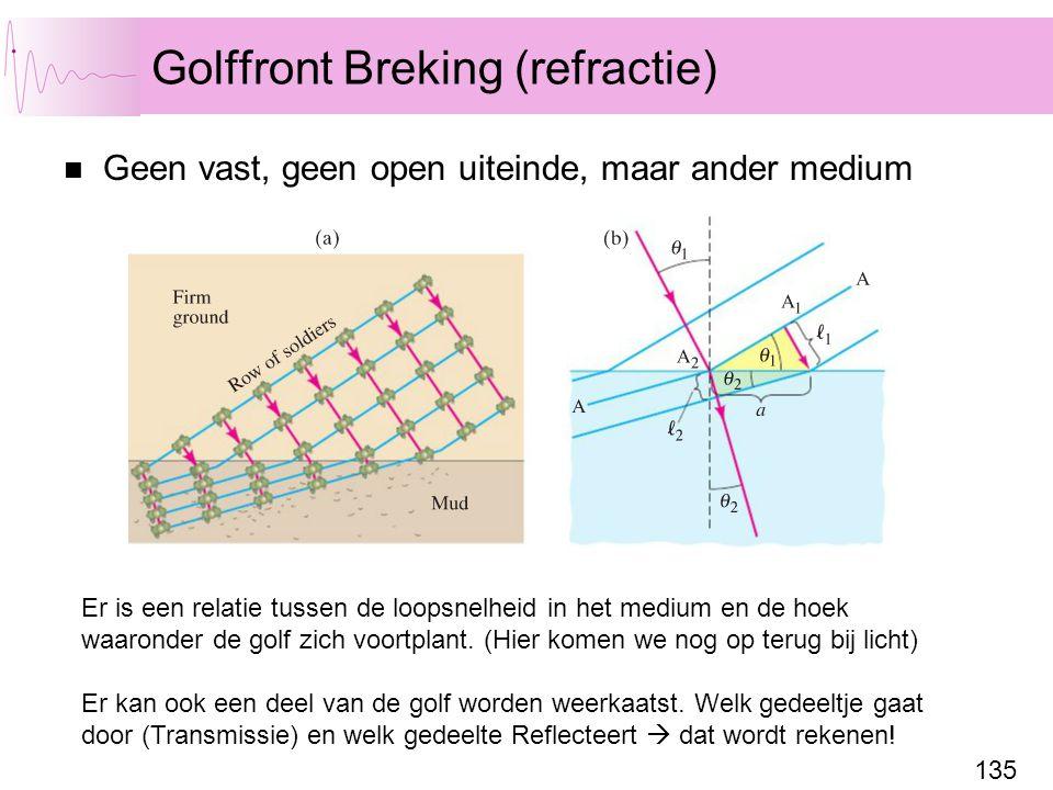 Golffront Breking (refractie)
