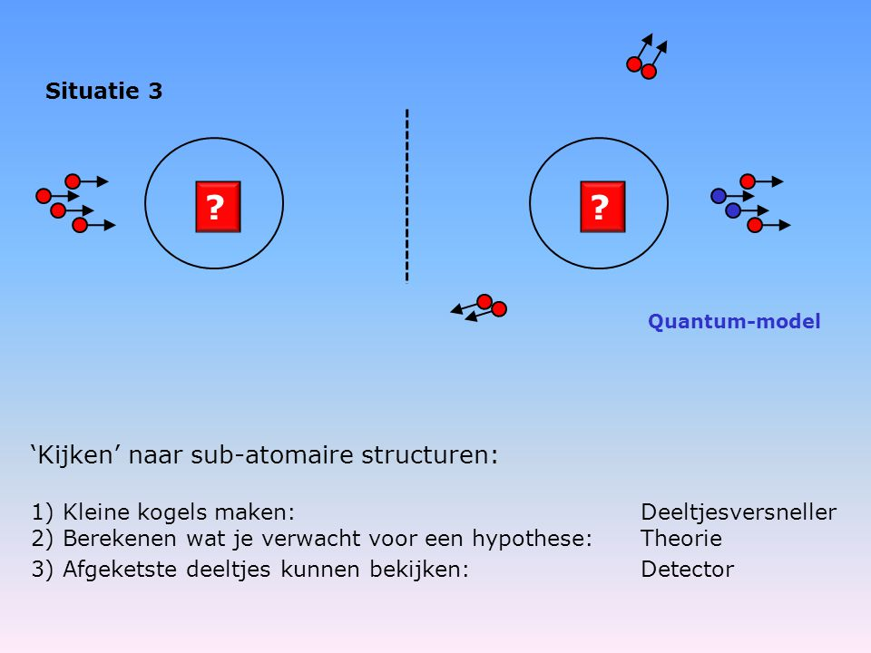 'Kijken' naar sub-atomaire structuren: Situatie 3