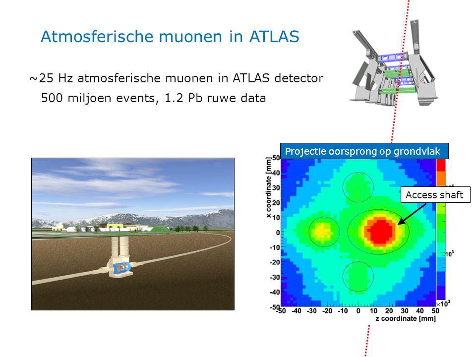 Atmosferische muonen in ATLAS