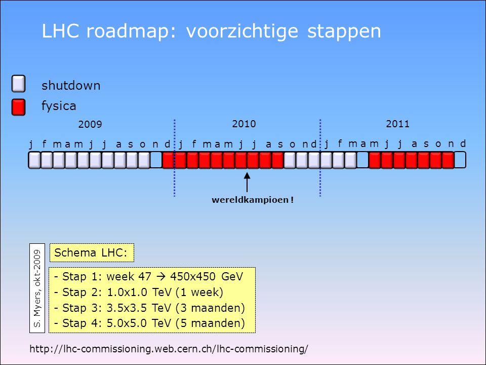 LHC roadmap: voorzichtige stappen