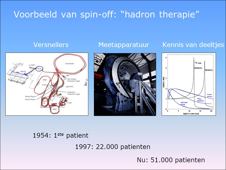 Voorbeeld van spin-off: hadron therapie
