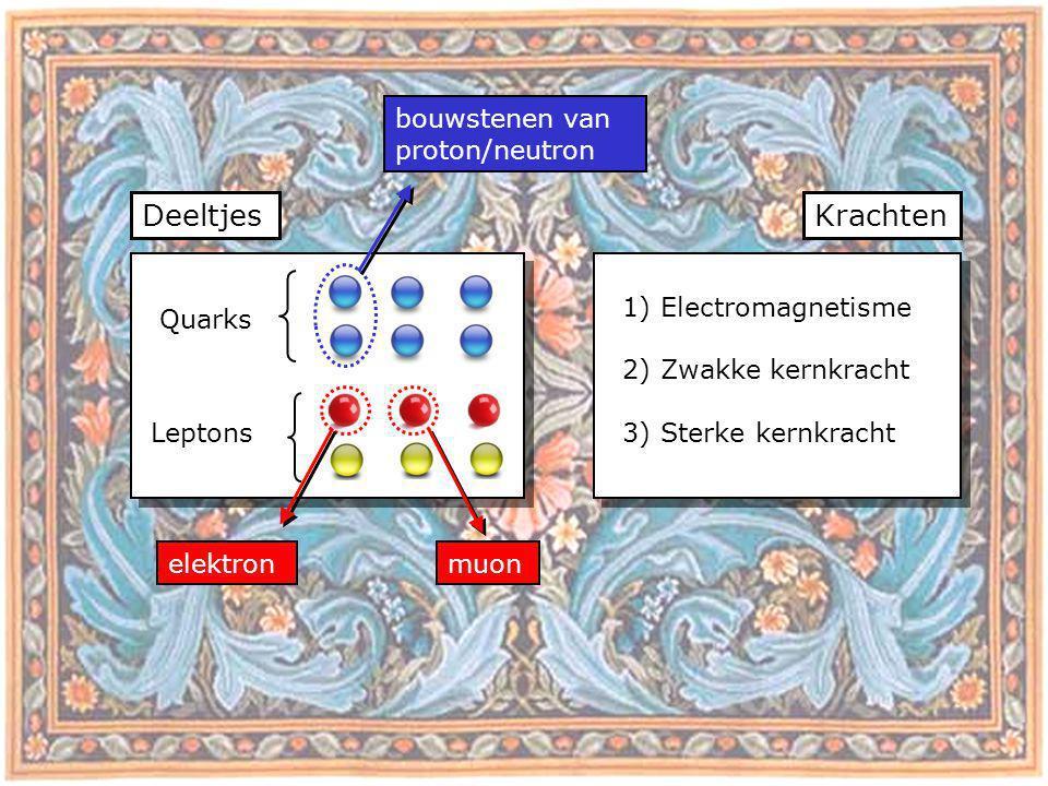 Deeltjes Krachten bouwstenen van proton/neutron elektron