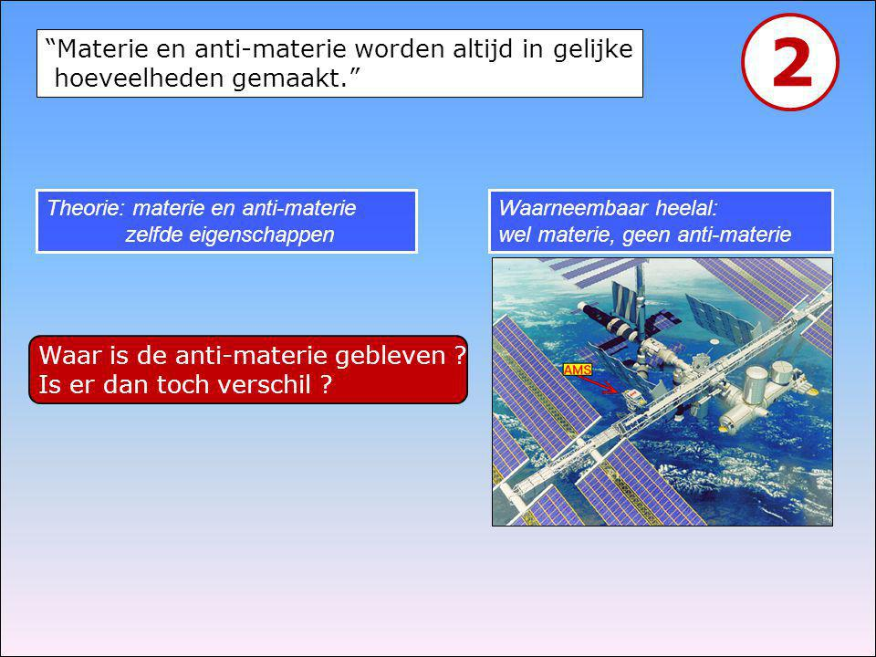 2 Materie en anti-materie worden altijd in gelijke hoeveelheden gemaakt. Theorie: materie en anti-materie zelfde eigenschappen.