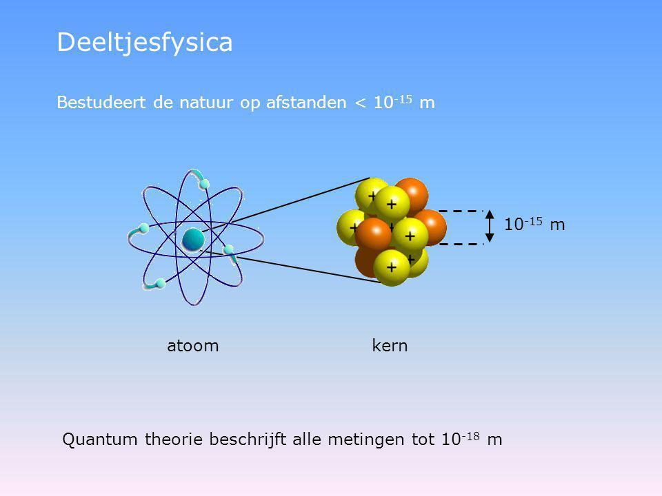 Deeltjesfysica Bestudeert de natuur op afstanden < 10-15 m 10-15 m