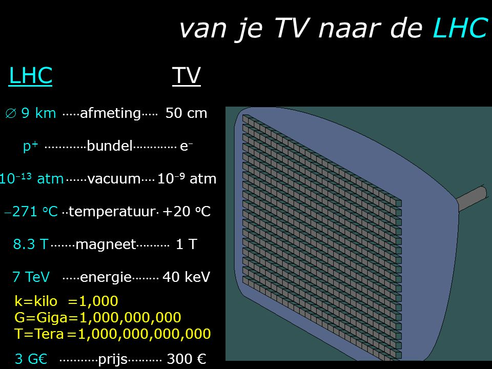 van je TV naar de LHC LHC TV  9 km p+ 1013 atm 271 oC 8.3 T 7 TeV