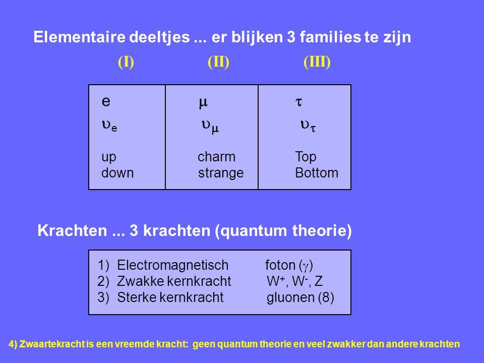 Elementaire deeltjes ... er blijken 3 families te zijn