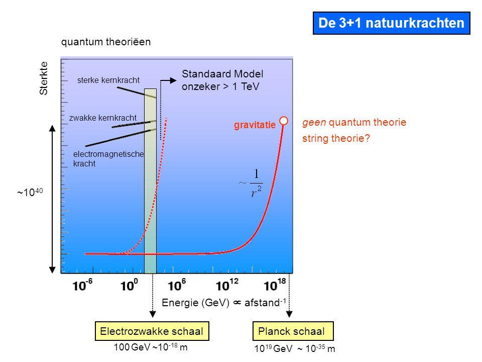 De 3+1 natuurkrachten quantum theoriëen Sterkte