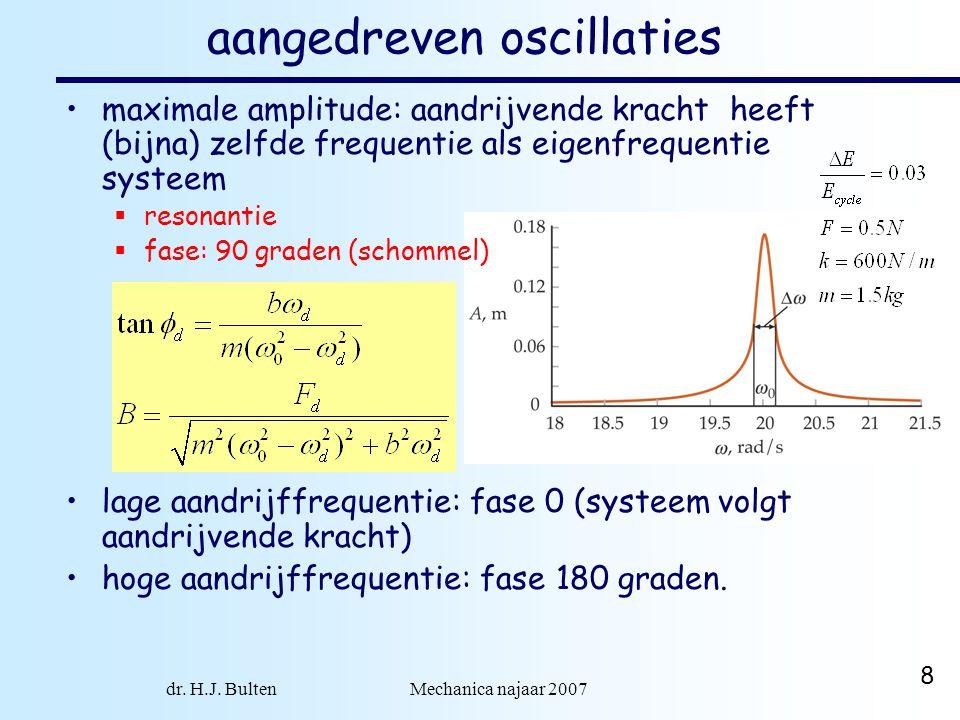 aangedreven oscillaties