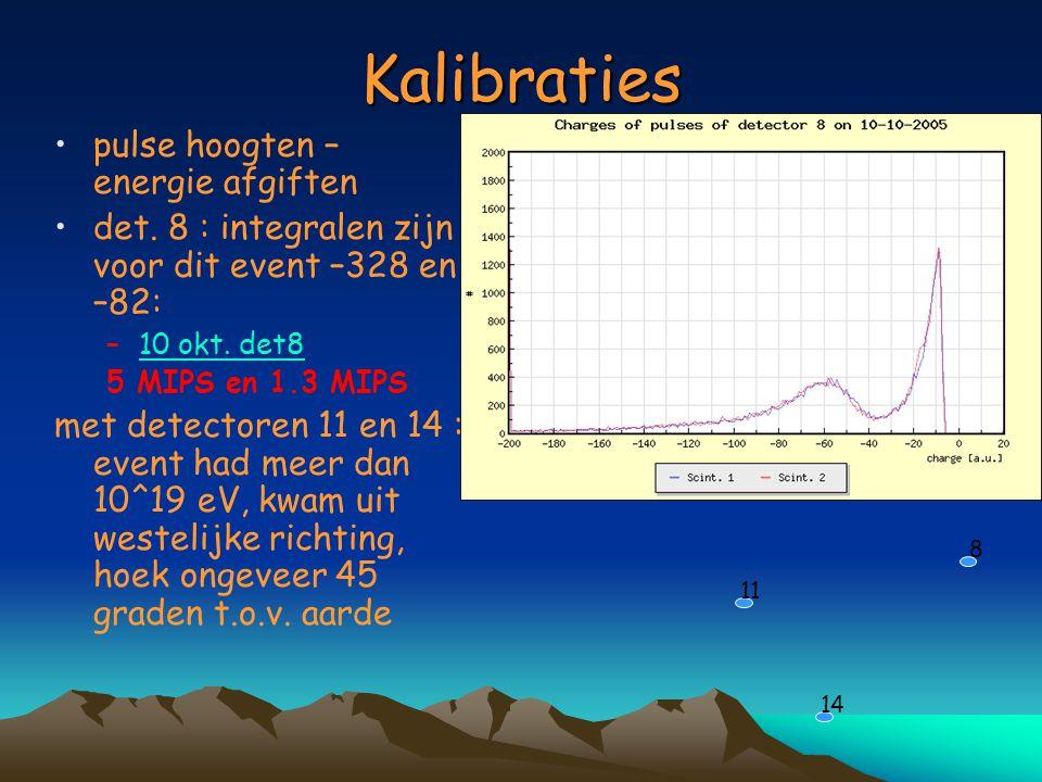 Kalibraties pulse hoogten – energie afgiften