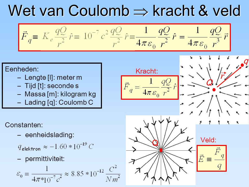 Wet van Coulomb  kracht & veld