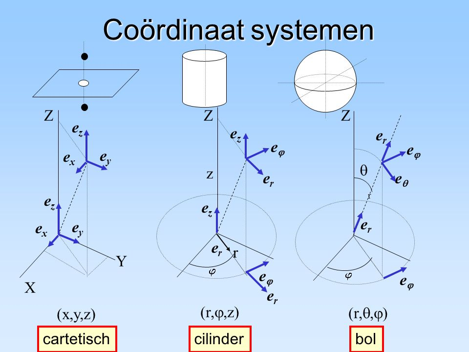 Coördinaat systemen e z e Z Y X ez ey ex er  (x,y,z) (r,,z)