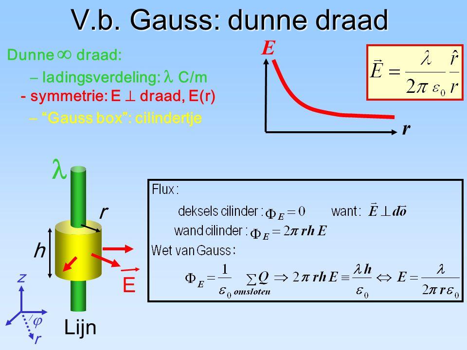V.b. Gauss: dunne draad  E r r h Lijn Dunne  draad: