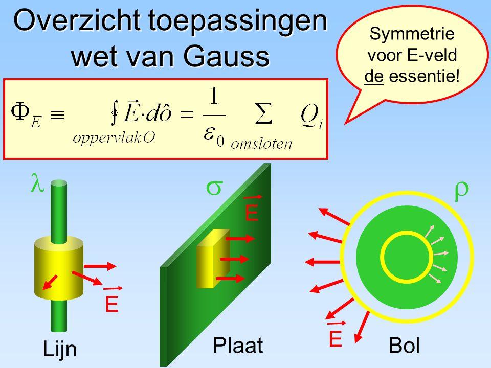 Overzicht toepassingen wet van Gauss