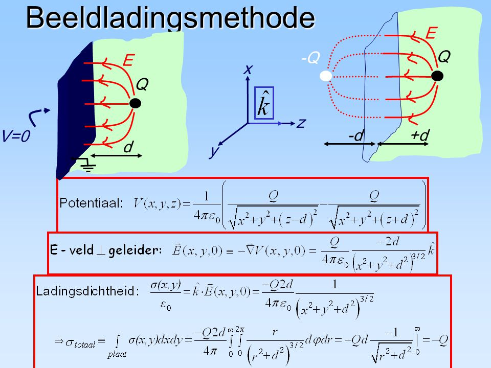 Beeldladingsmethode -Q Q E +d -d V=0 Q E d z y x