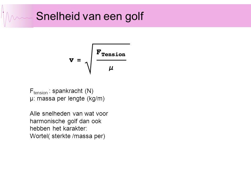 Snelheid van een golf Ftension : spankracht (N)