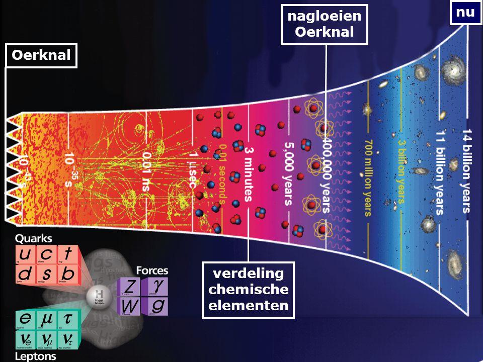 nu nagloeien Oerknal Oerknal verdeling chemische elementen