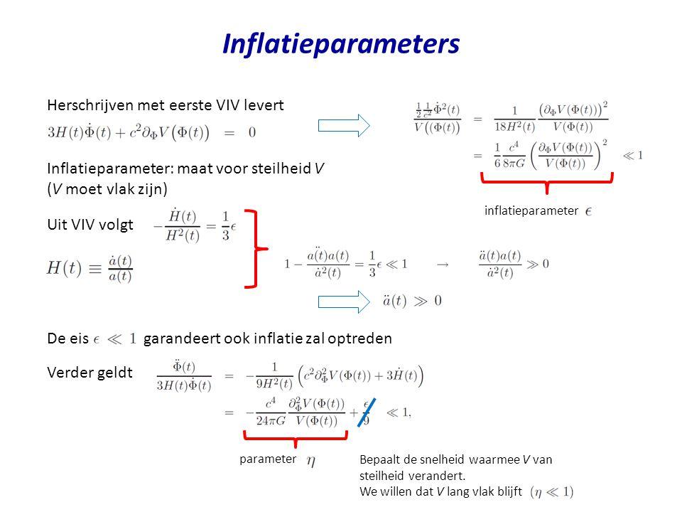 Inflatieparameters Herschrijven met eerste VIV levert