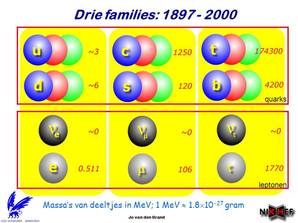 Drie families: 1897 - 2000 quarks. leptonen. Massa's van deeltjes in MeV; 1 MeV  1.81027 gram.