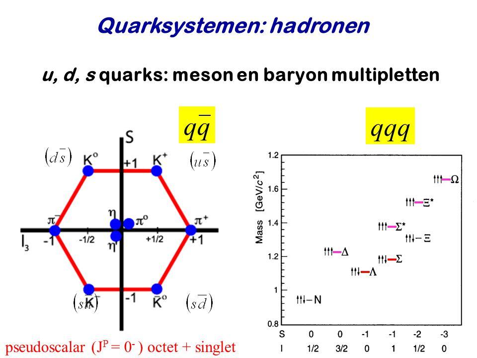 u, d, s quarks: meson en baryon multipletten