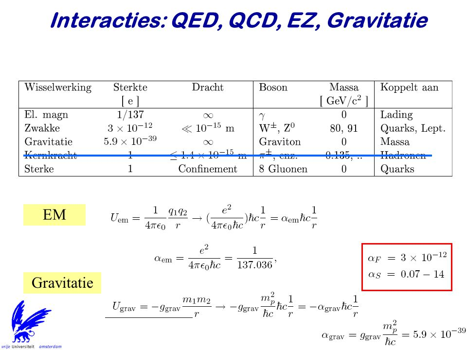 Interacties: QED, QCD, EZ, Gravitatie