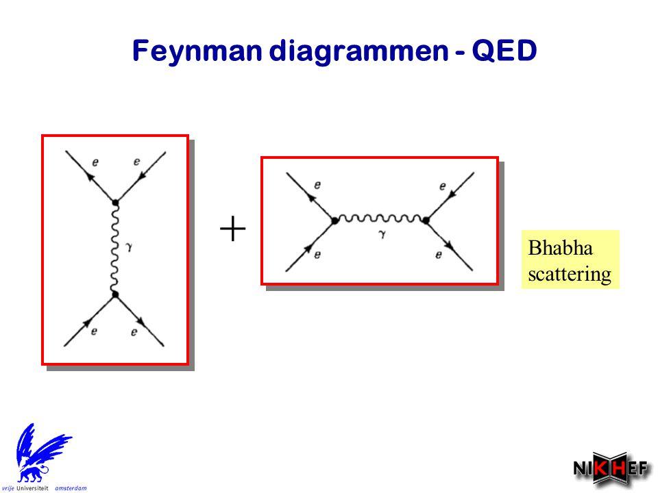 Feynman diagrammen - QED