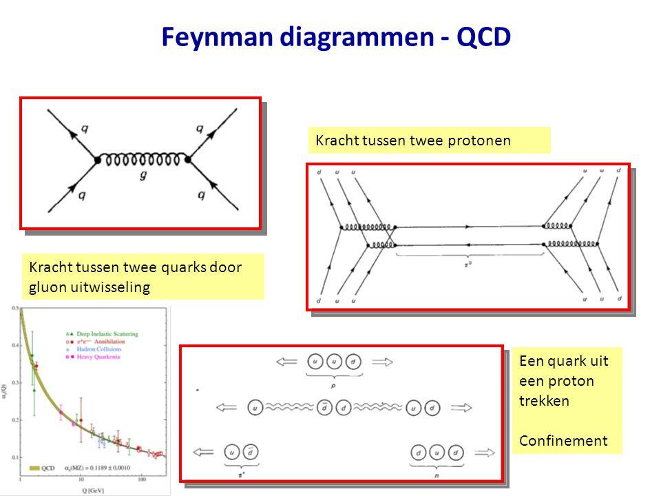 Feynman diagrammen - QCD