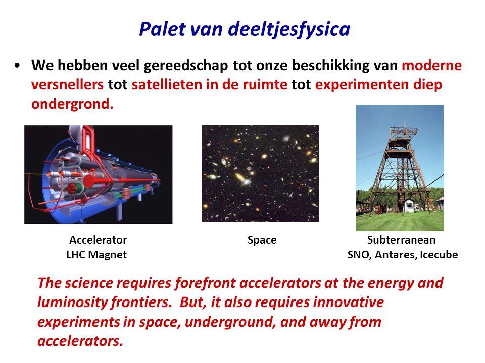 Palet van deeltjesfysica