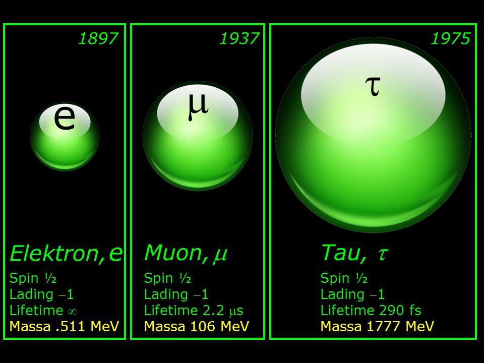   e Elektron, e Muon,  Tau,  1897 1937 1975 Spin ½ Lading 1