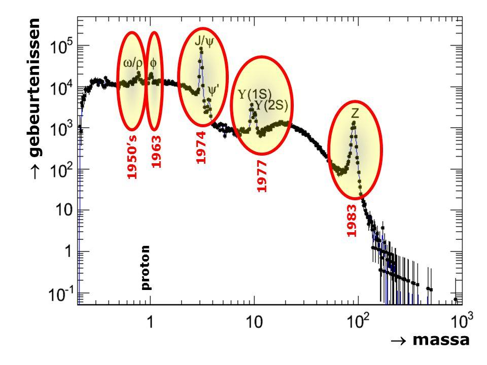 1974 1950's 1963 1977  gebeurtenissen 1983 proton  massa
