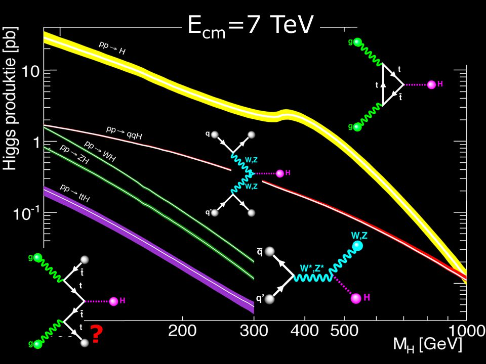 Ecm=7 TeV