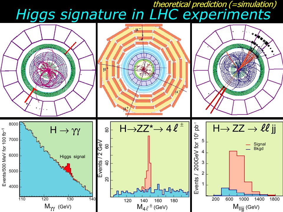 Higgs signature in LHC experiments