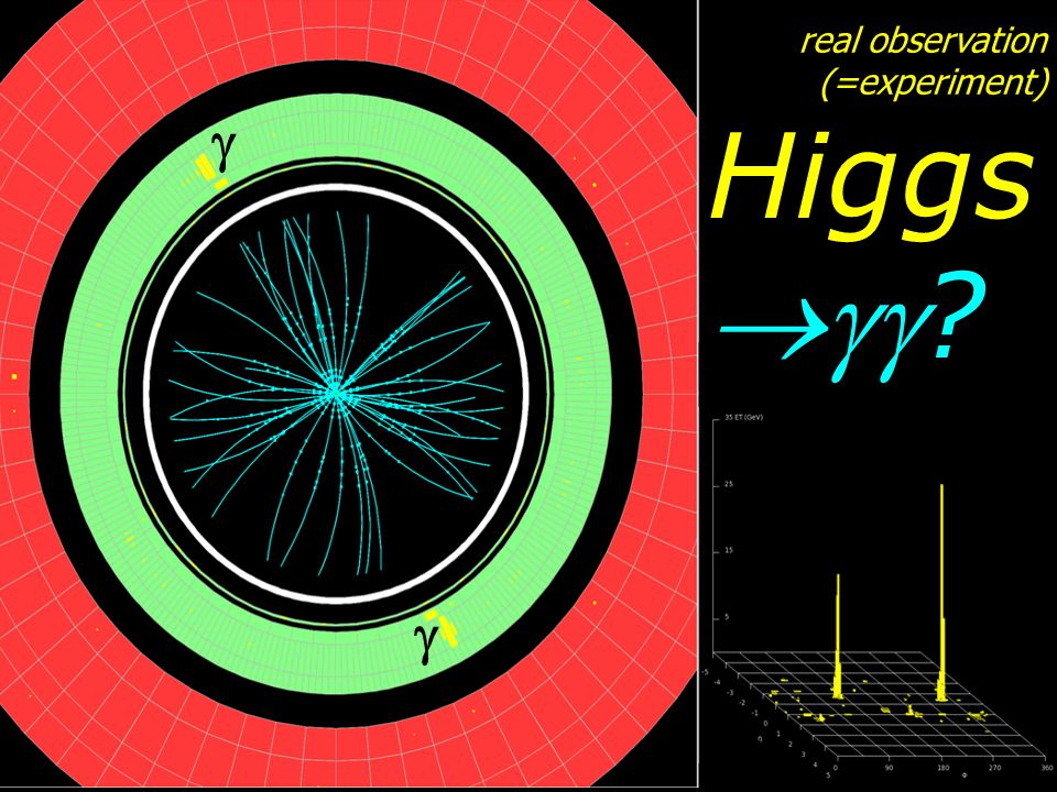 real observation (=experiment) Higgs  